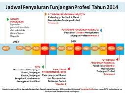 image jadwal pencairan tunjangan sertifikasi guru 2014